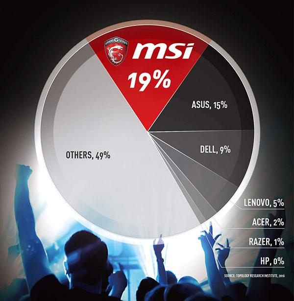 MSI la marca #1 de laptops gaming en el mundo